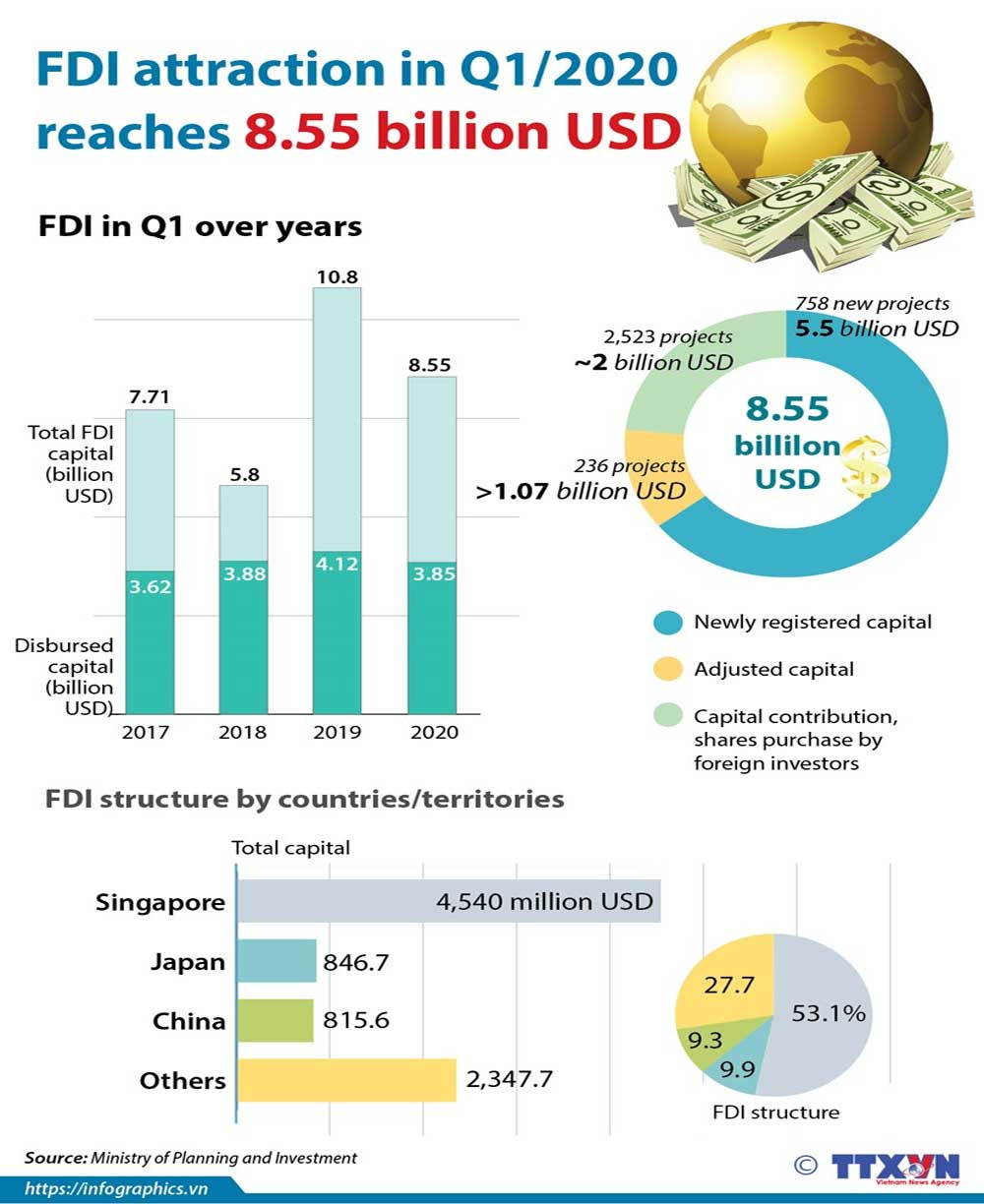 Vietnam, FDI, quarter 1, Foreign investors' capital, foreign direct investment, FDI flow