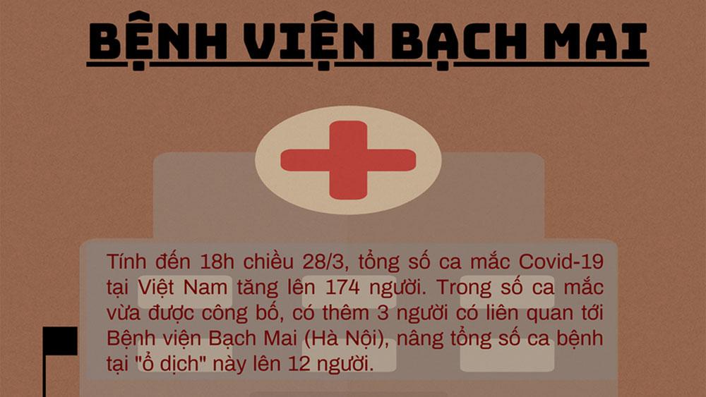 """Đã có bao nhiêu ca mắc liên quan đến """"ổ dịch"""" Covid-19 ở BV Bạch Mai?"""
