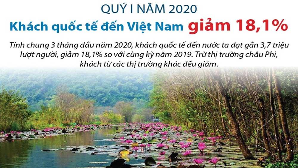 Khách quốc tế đến Việt Nam giảm 18,1% trong quý 1