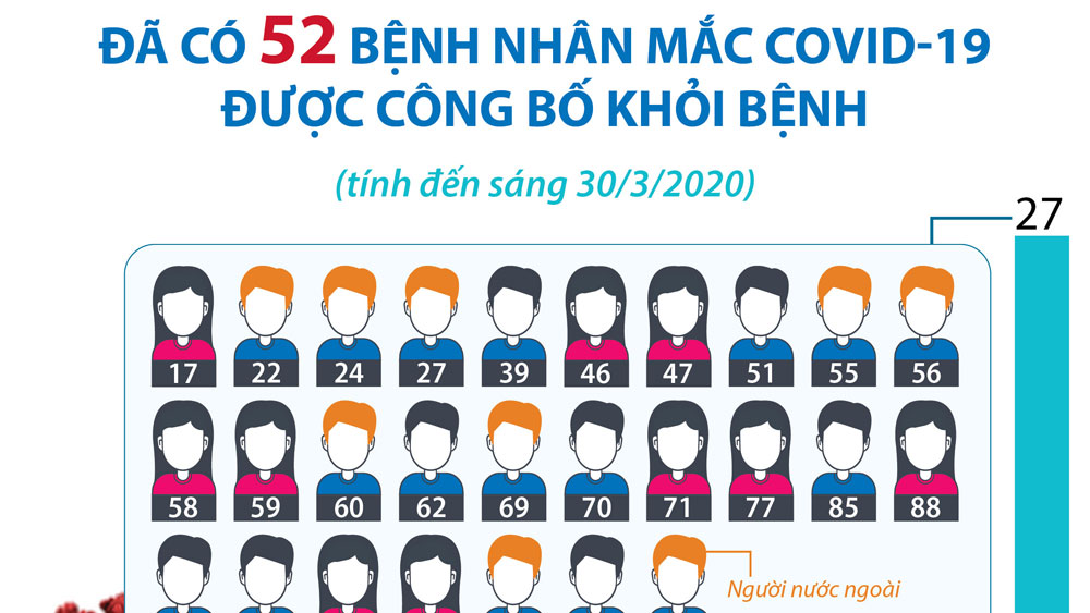 52 bệnh nhân mắc Covid-19 được công bố khỏi bệnh