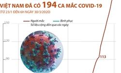 Việt Nam đã có 194 ca mắc Covid-19