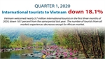 International tourists to Vietnam down 18.1% in Q1