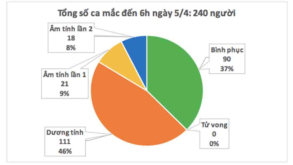 Đến 6 giờ sáng nay, Việt Nam không ghi nhận ca mắc mới Covid-19