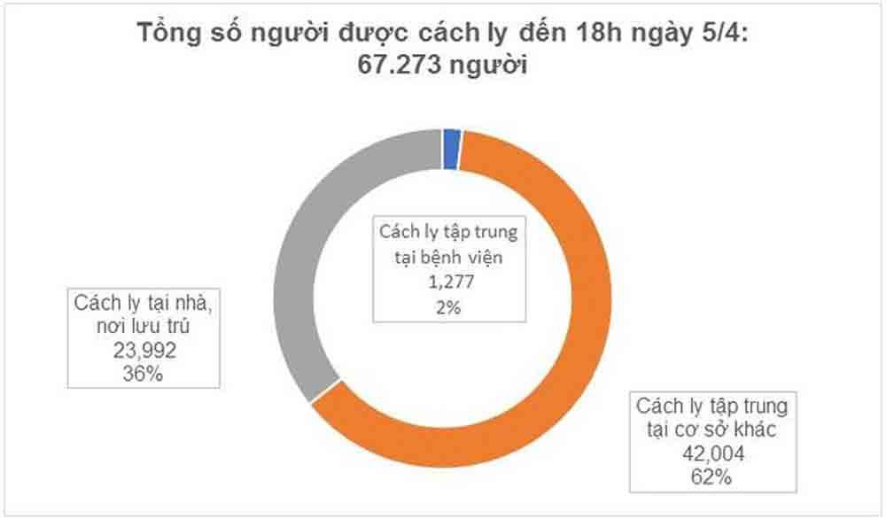 Dịch Covid-19, thêm 4 ca bệnh mắc mới Covid-19, Việt Nam có 245 ca