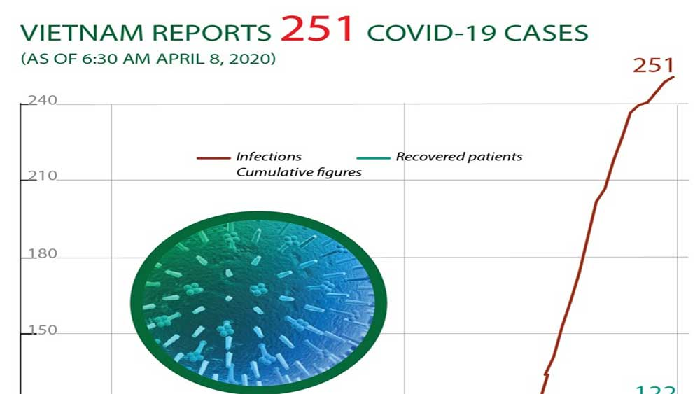 Vietnam reports 251 Covid-19 cases
