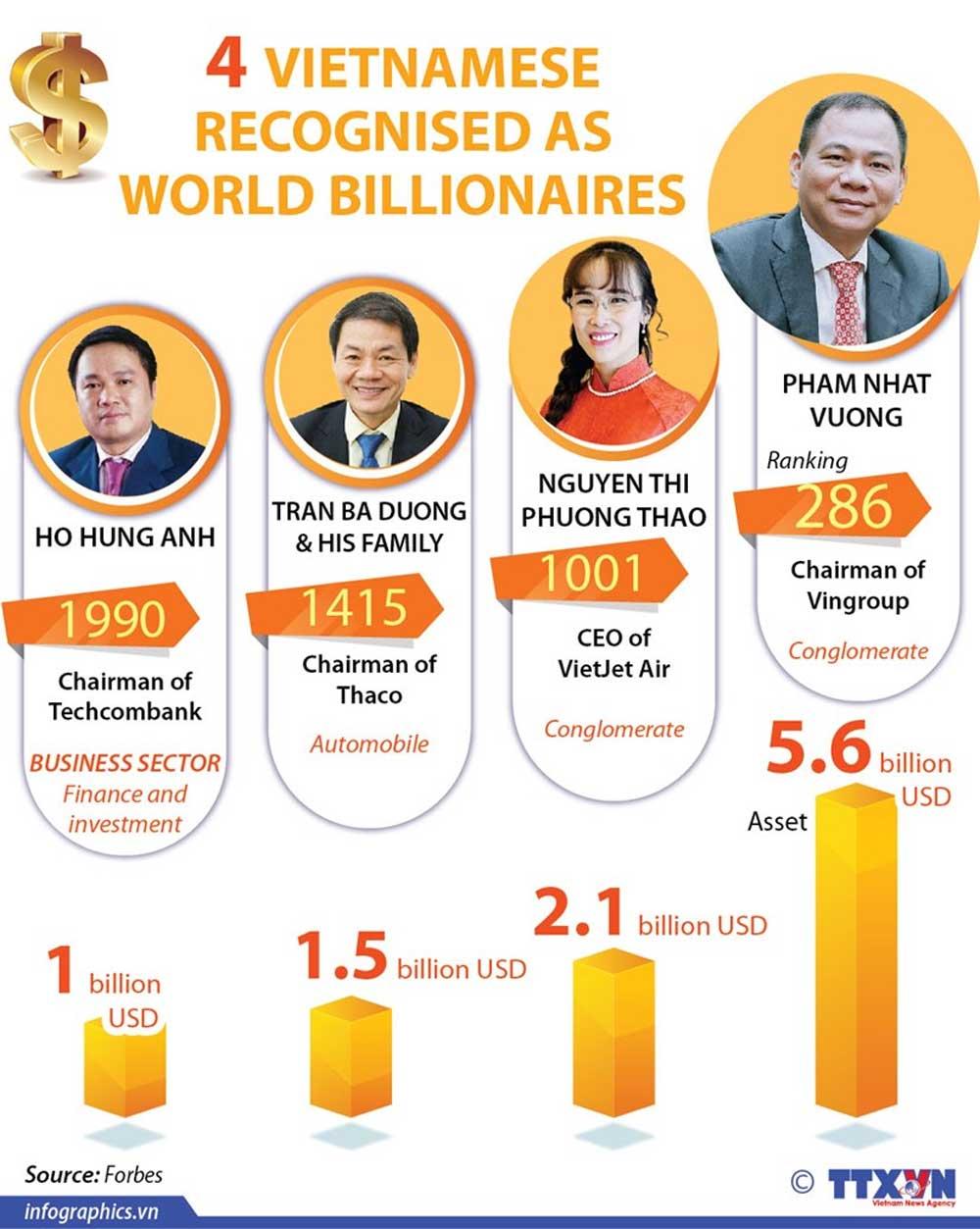 Four Vietnamese, world billionaires, Vietnamese business people, world billionaires, prestigious American  magazine, Forbes