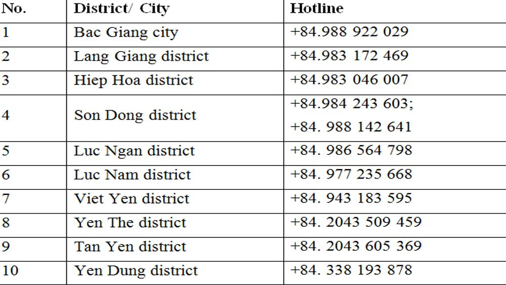 Bac Giang's hotlines,  open for question, pandemic prevention and control, Covid-19 pandemic, Bac Giang province