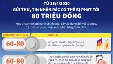 Gửi thư, tin nhắn rác có thể bị phạt tới 80 triệu đồng