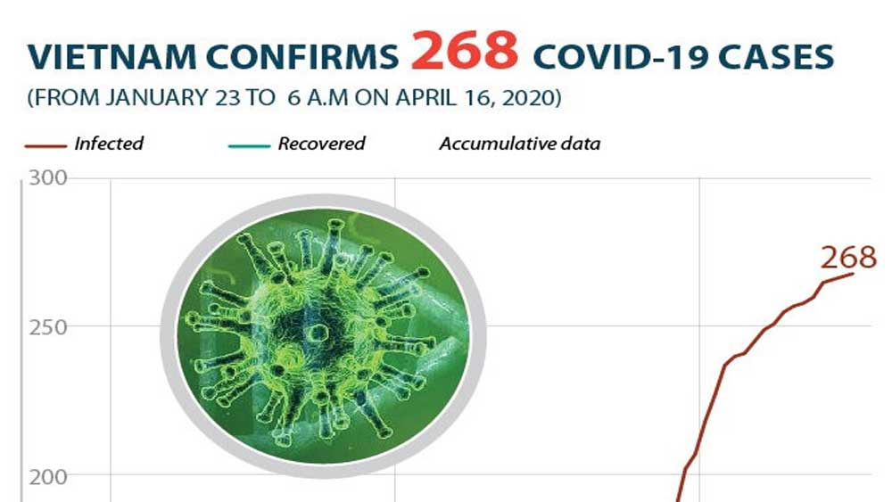 Vietnam confirms 268 Covid-19 cases