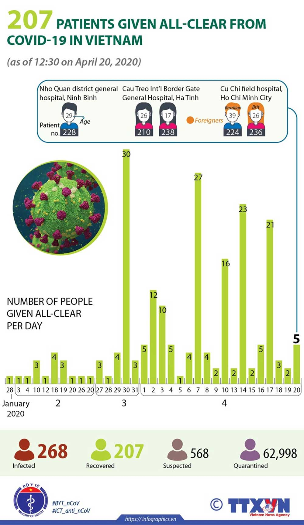207 patients, all-clear, Covid-19 pandemic, Covid-19 patients, Vietnam, no new infected case
