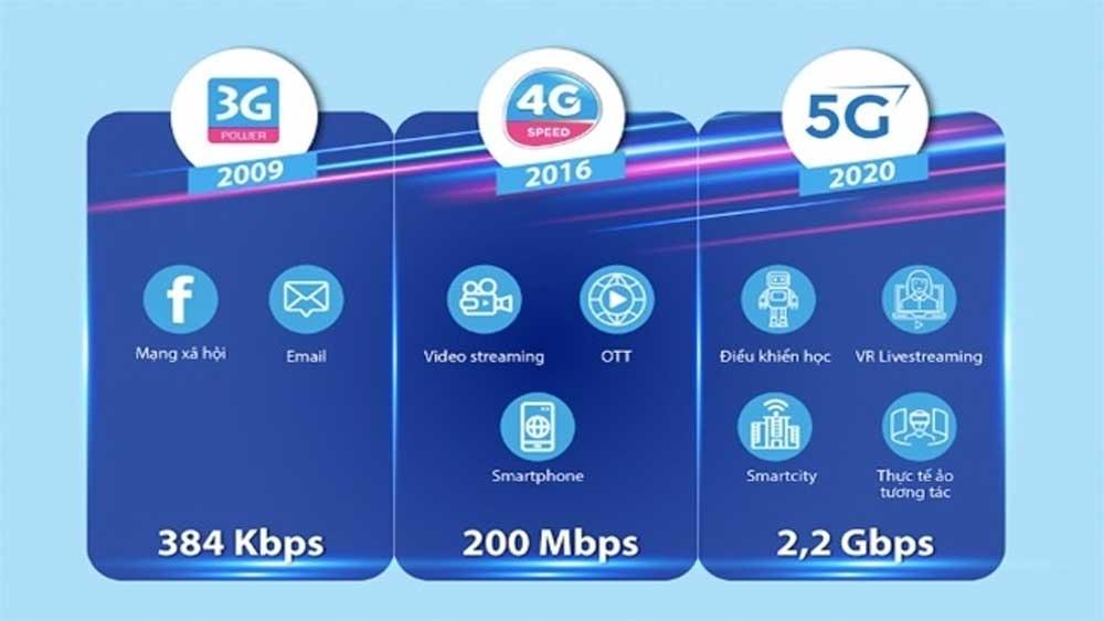 VNPT's VinaPhone 5G network reaches 2.2 Gbps