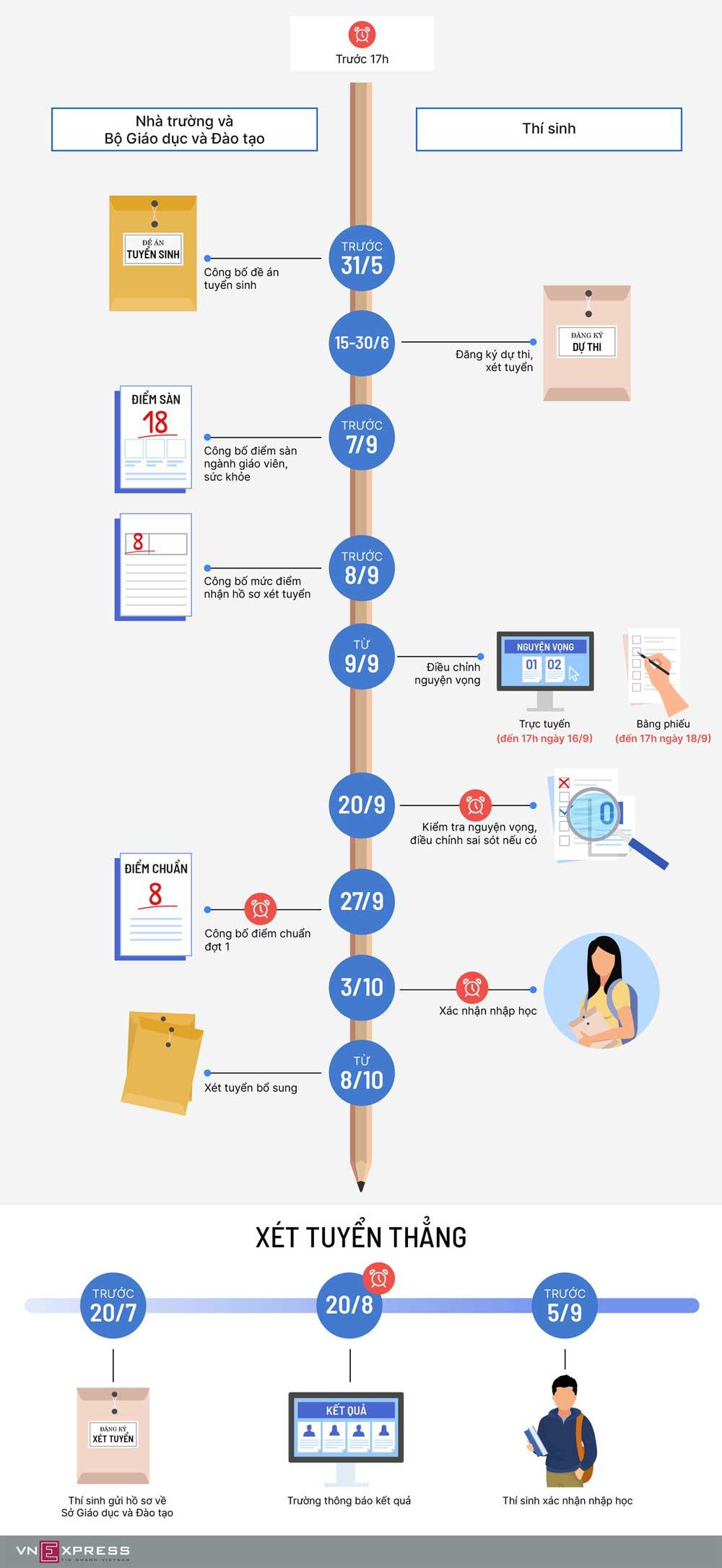 Các mốc tuyển sinh, năm 2020, thí sinh cần nhớ, đăng ký thi THPT quốc gia, xét tuyển đại học, điều chỉnh nguyện vọng