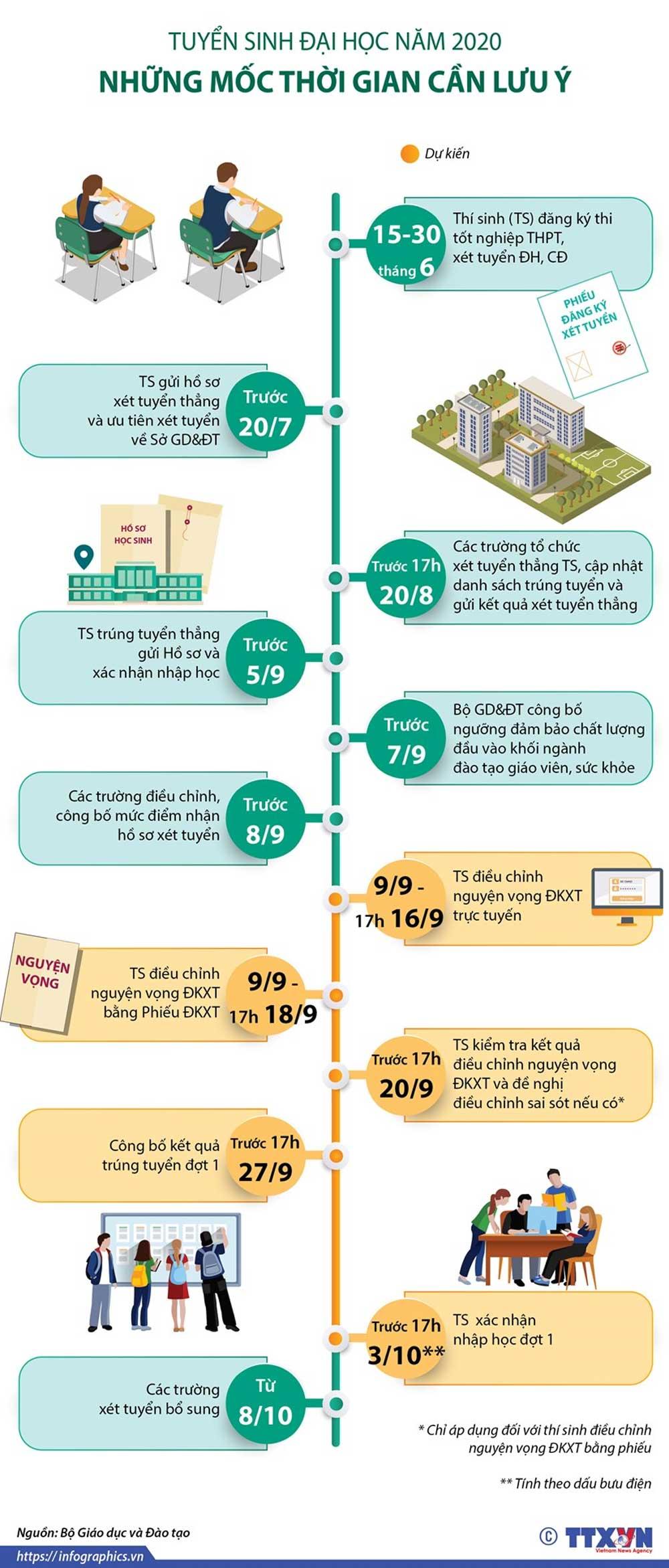 Tuyển sinh Đại học 2020, những mốc thời gian, cần lưu ý, hướng dẫn tuyển sinh,  đại học, cao đẳng, ngành giáo dục mầm non