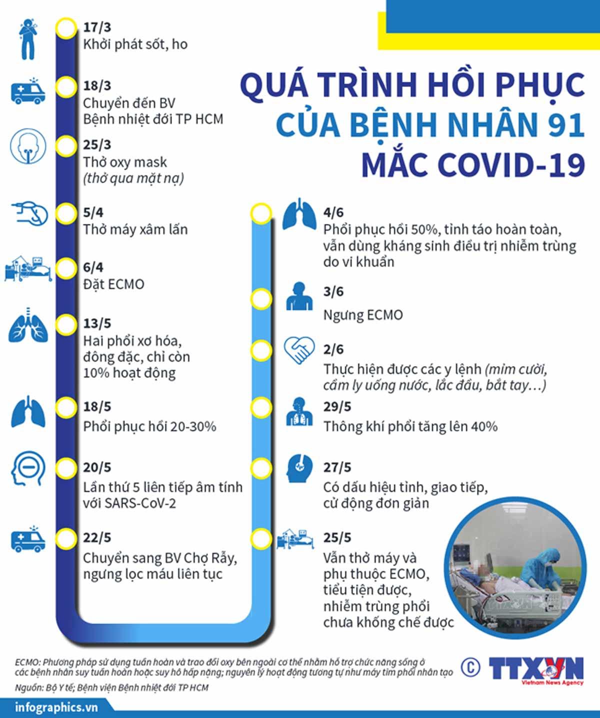 Covid-19, quá trình hồi phục bệnh nhân 91, phi công người Anh, ca mắc Covid-19