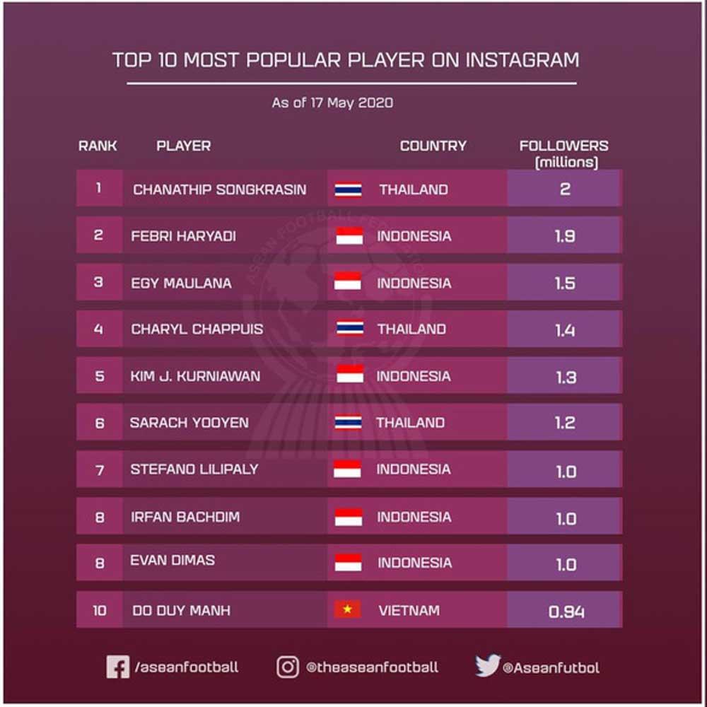 Vietnam defender, Do Duy Manh, most followed,  Southeast Asian footballers, Instagram, 24-year-old center-back