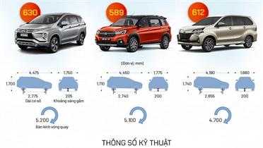 So sánh ba mẫu MPV 7 chỗ giá khoảng 600 triệu đồng
