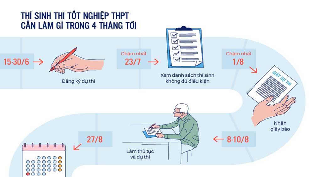 Thí sinh thi tốt nghiệp THPT cần làm gì trong 4 tháng tới