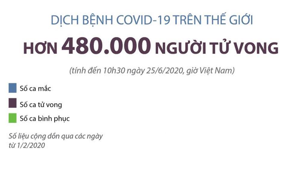Thế giới có trên 480 nghìn người tử vong Covid-19