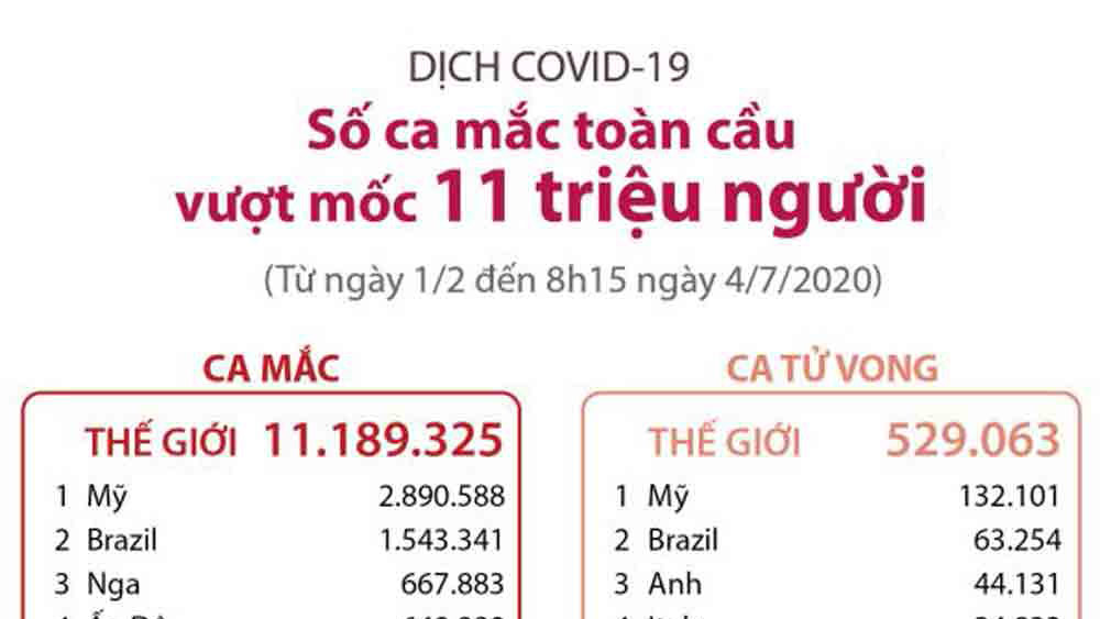 Số ca mắc Covid-19 trên toàn cầu vượt mốc 11 triệu người