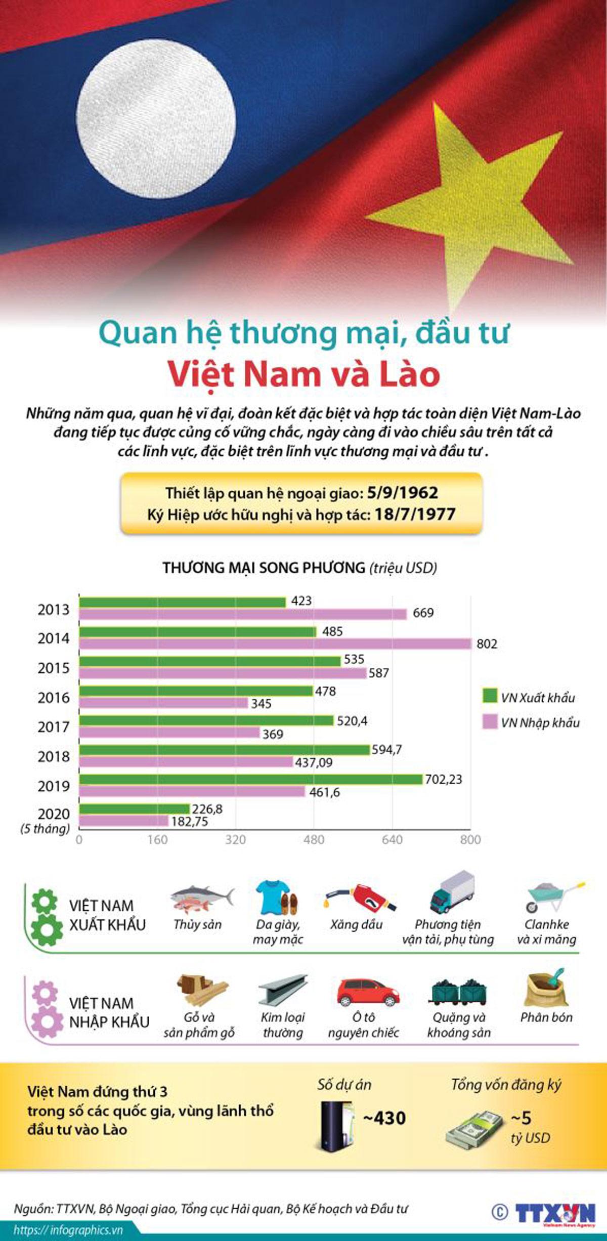 Quan hệ thương mại,đầu tư,Việt Nam-Lào,dịch bệnh,Covid-19