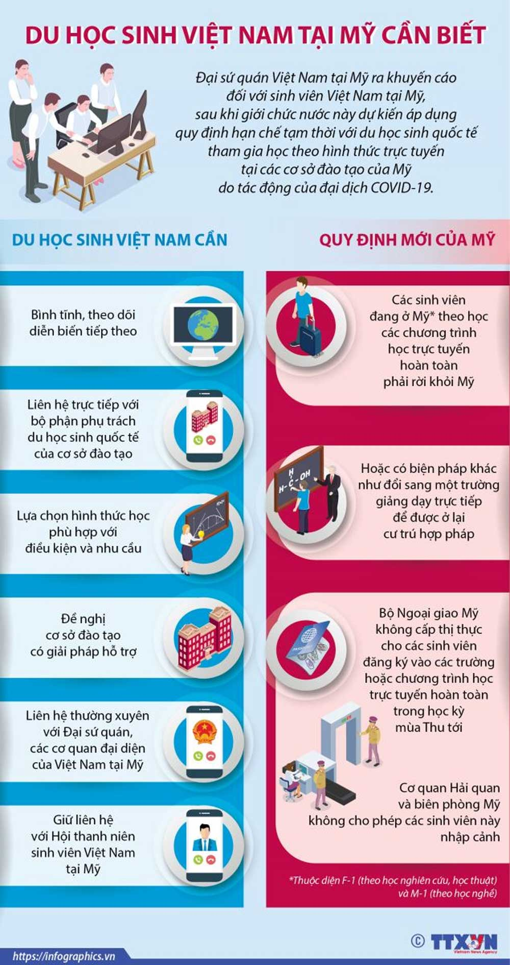 Du học sinh, Việt Nam, tại Mỹ, điều cần biết, đại dịch Covid-19, các cơ sở đào tạo, du học sinh quốc tế, học trực tuyến