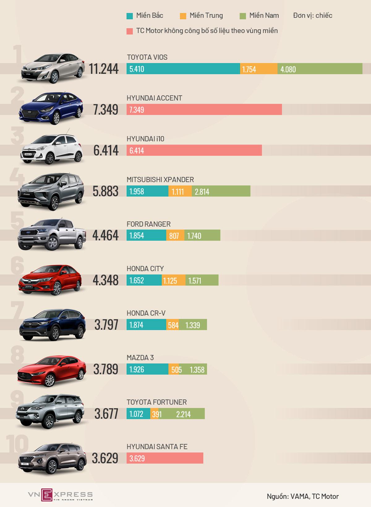 thị trường Việt Nam, top xe bán chạy, ôtô bán nhiều, Vios bán chạy nhất