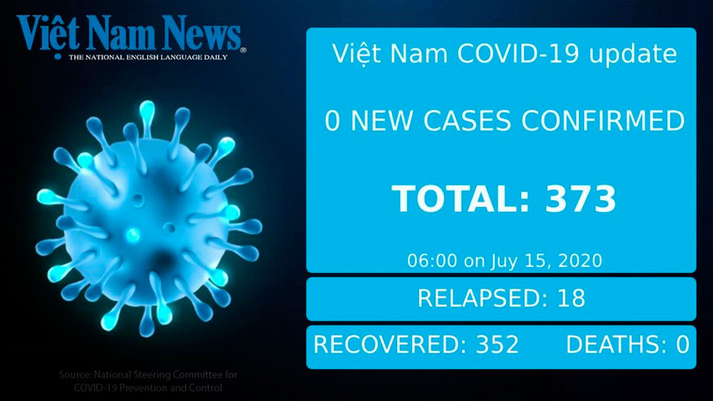 No new Covid-19 cases, Vietnam, Wednesday morning, no community infection, global pandemic