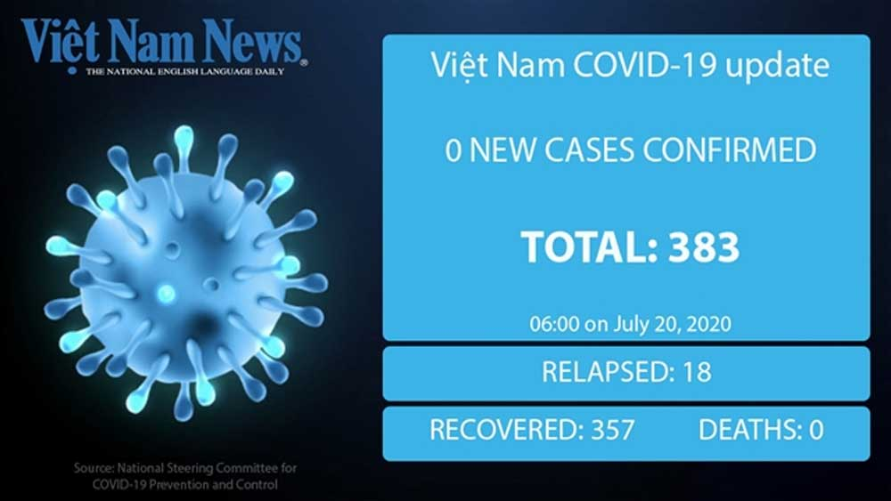 No new Covid-19 cases reported in Vietnam on Monday morning