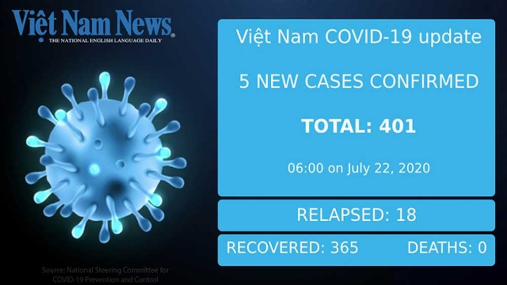 Five new imported cases of Covid-19 on Wednesday morning