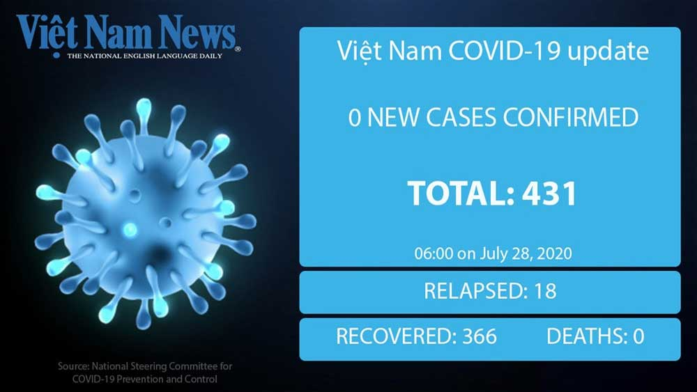 No new Covid-19 cases recorded in VN on Tuesday morning