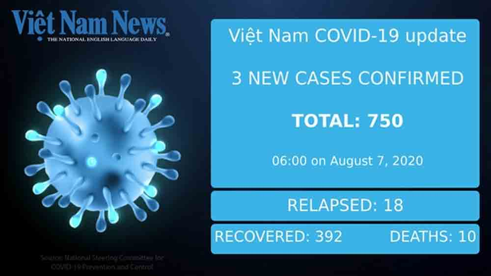 VN confirms three new cases on Friday morning