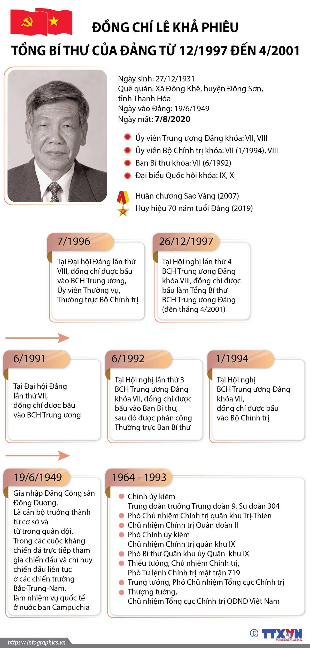 Cuộc đời, sự nghiệp, nguyên Tổng Bí thư Lê Khả Phiêu,