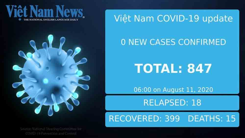 No new Covid-19 cases, Vietnam, one more death, August 11 morning, community infection