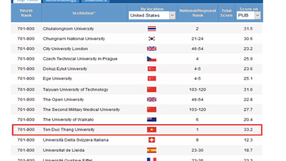 Đại học duy nhất, Việt Nam, top đại học xuất sắc nhất thế giới