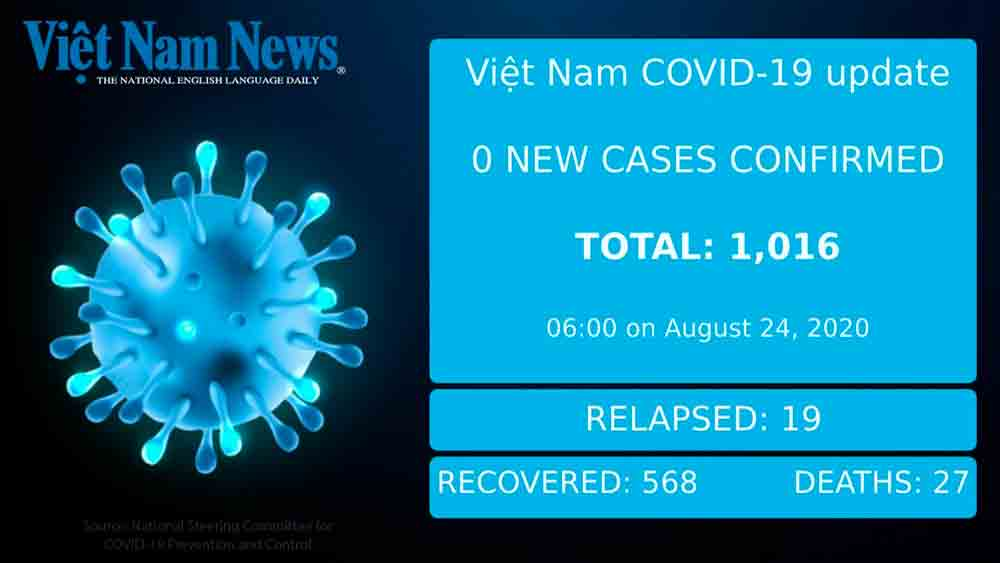 VN reports no new cases on Monday morning