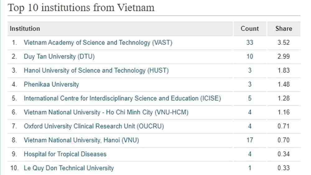 Science and Technology Academy, takes lead, Vietnam's top 10, research institutions, research output, quality and quantity of journals
