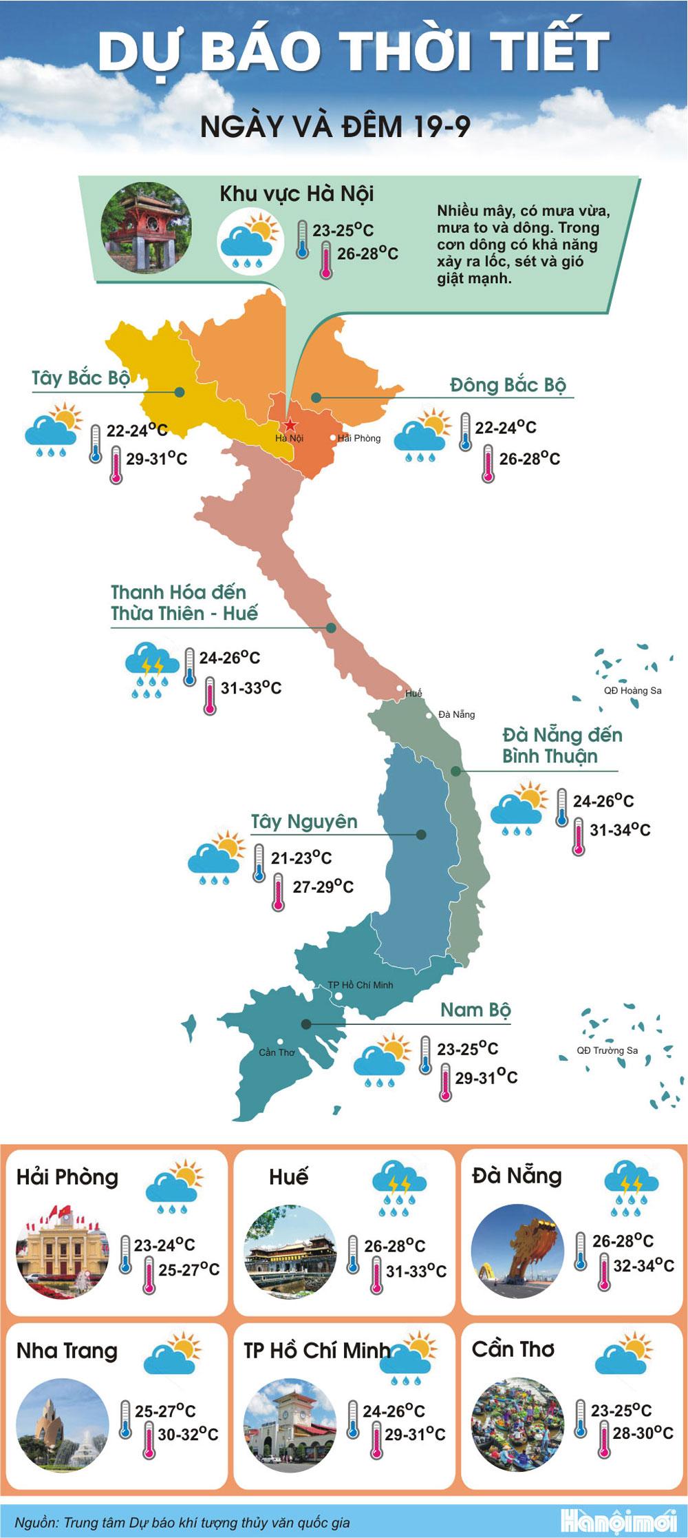 Ảnh hưởng, hoàn lưu sau bão, Bắc Bộ, mưa to