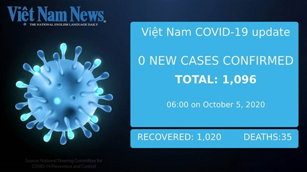 No new Covid-19 cases on Monday morning
