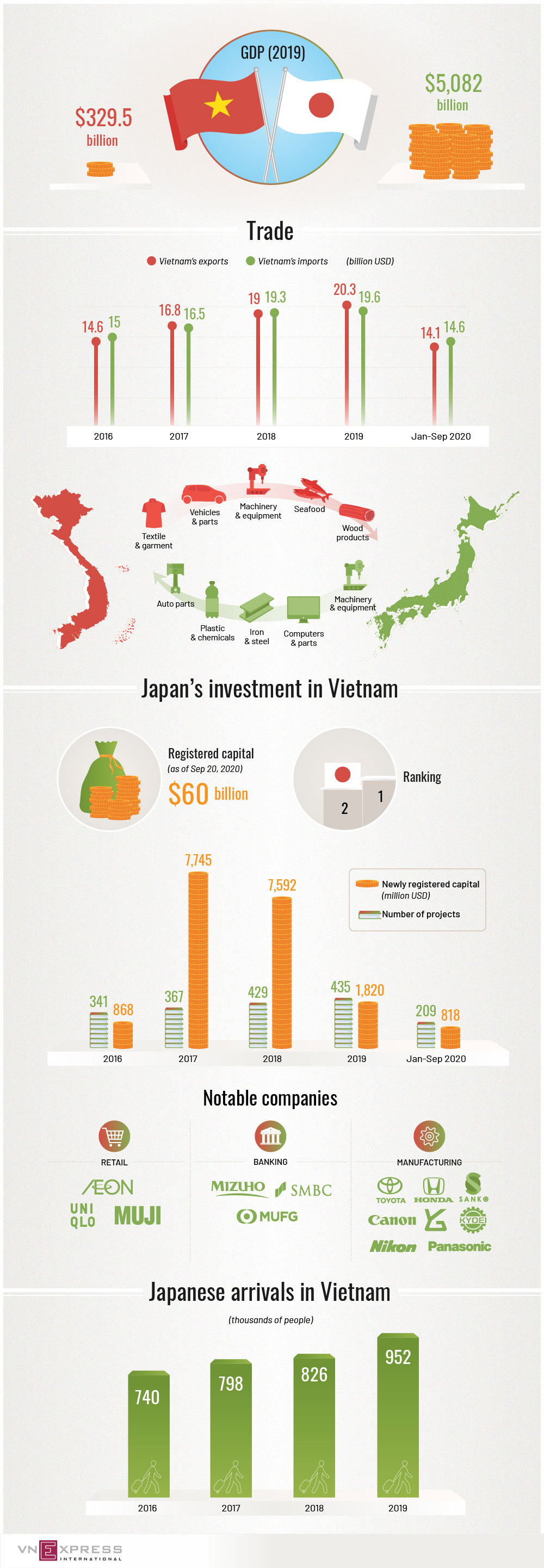 Japan, Vietnam, thriving economic partnership, bilateral trade, economic coodination