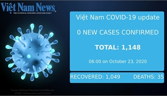 VN's Covid-19 update on Friday morning