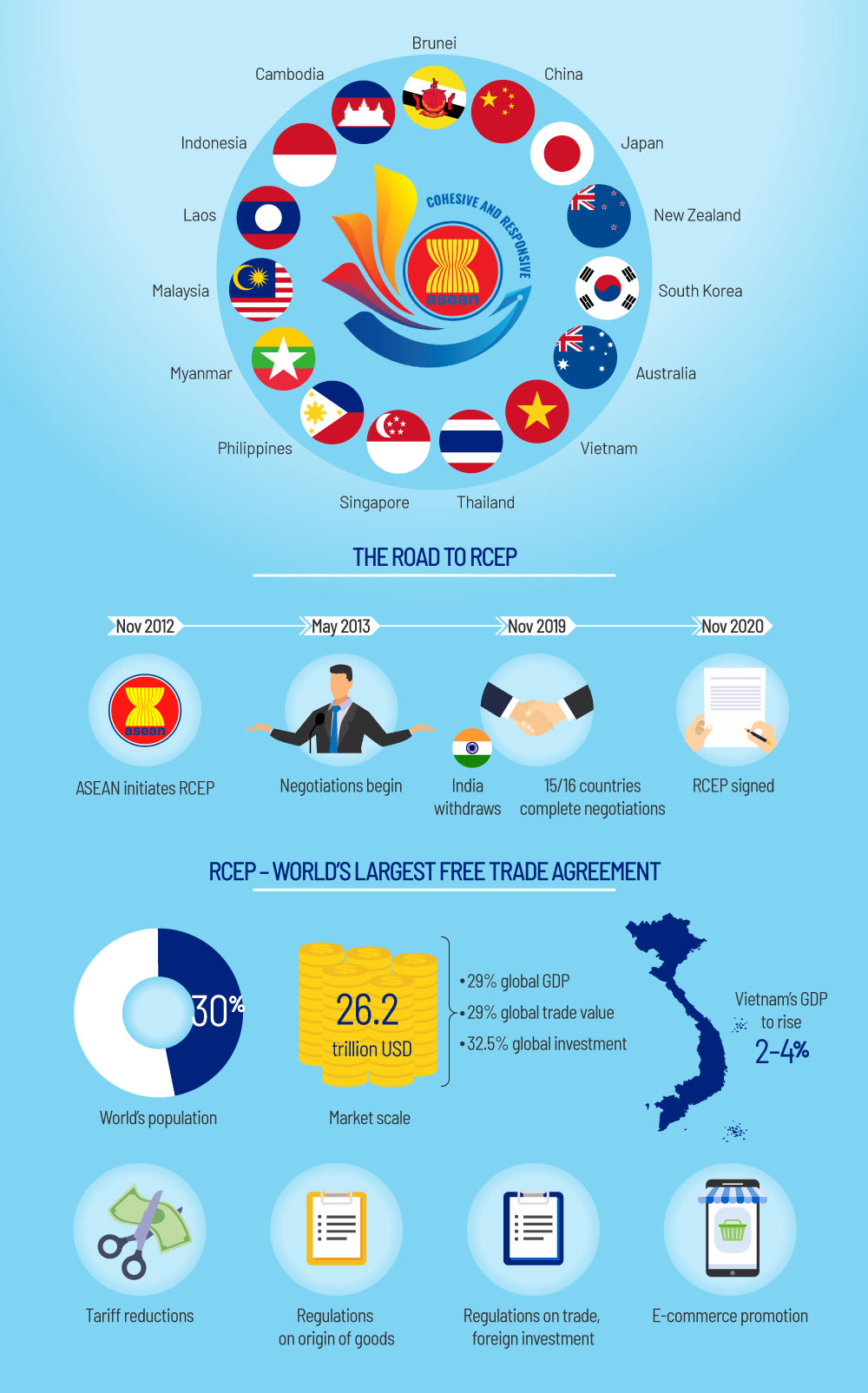 World's largest trade pact, RCEP, facts and figures, takes effect, Regional Comprehensive Economic Partnership