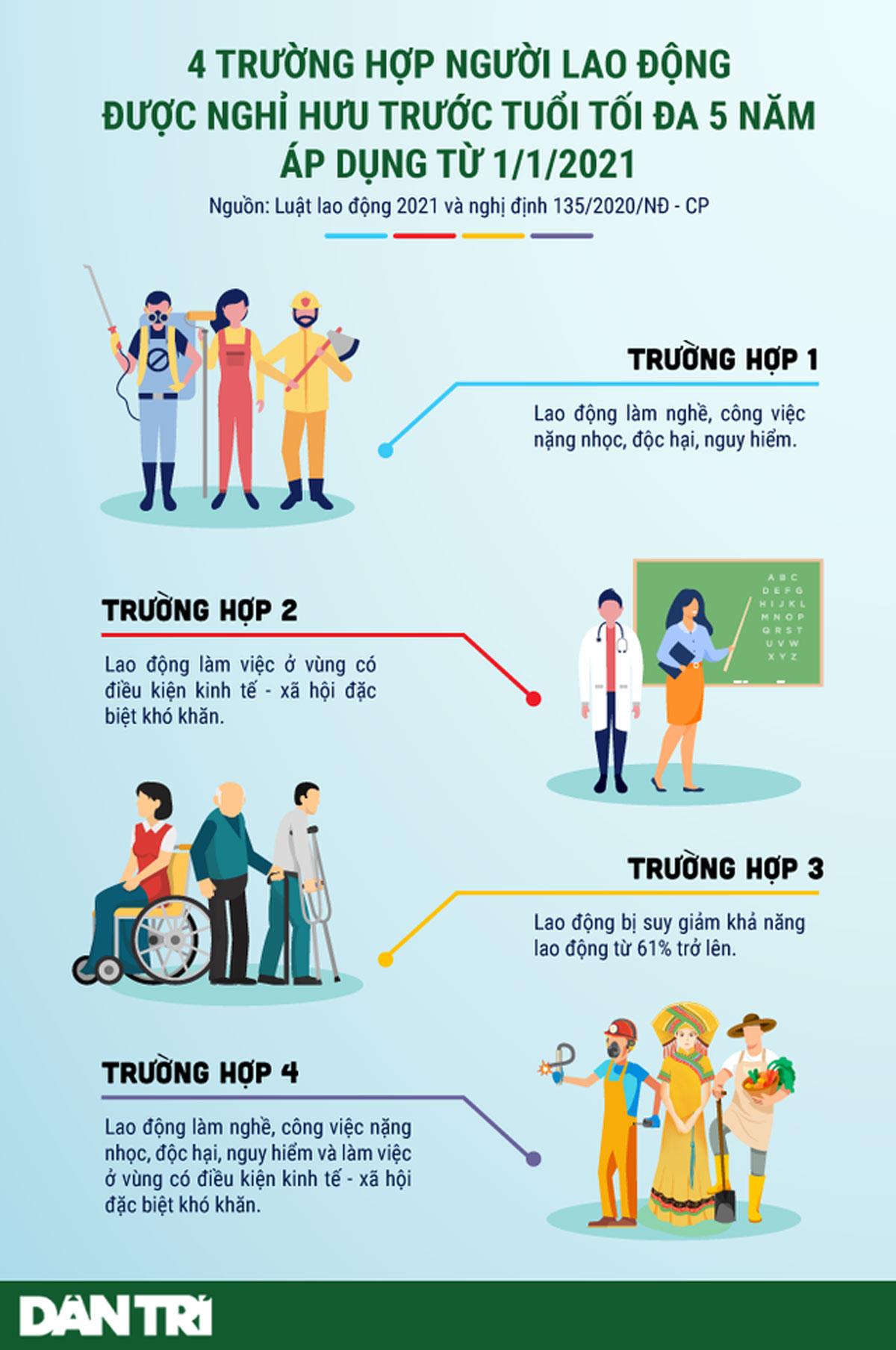 4 trường hợp, nghỉ hưu trước tuổi, áp dụng từ 1/1/2021