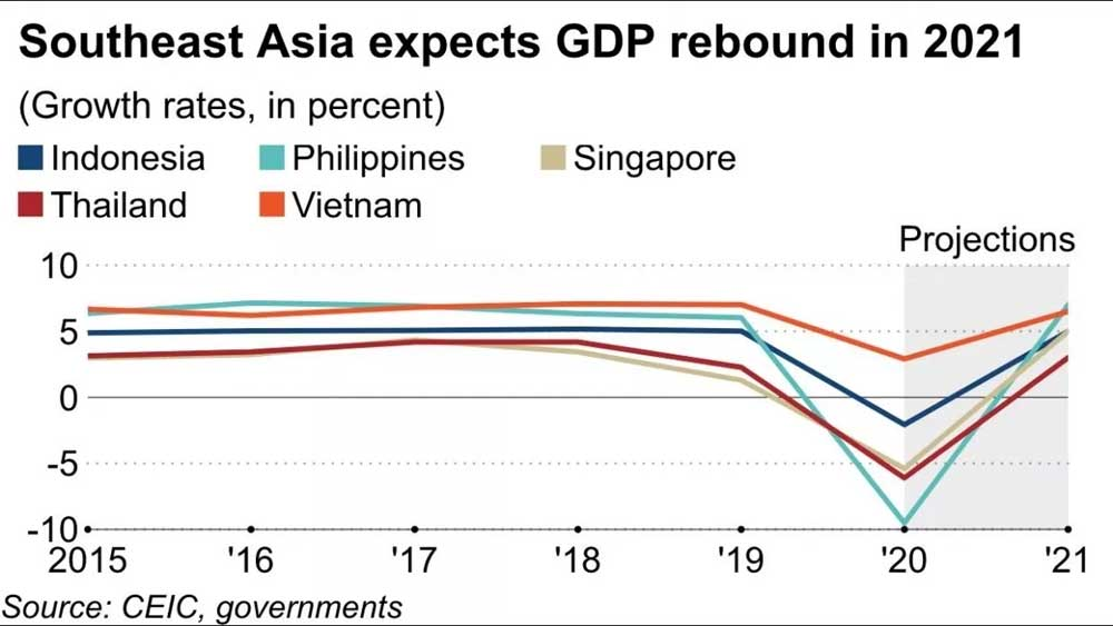 Vietnam's economy, Southeast Asia's growth leader, in 2021,  Nikkei
