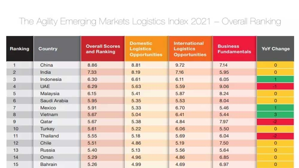 Vietnam, world's top 10 emerging logistics markets, three spots