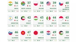 Vietnam moves up three places in Global Soft Power Index