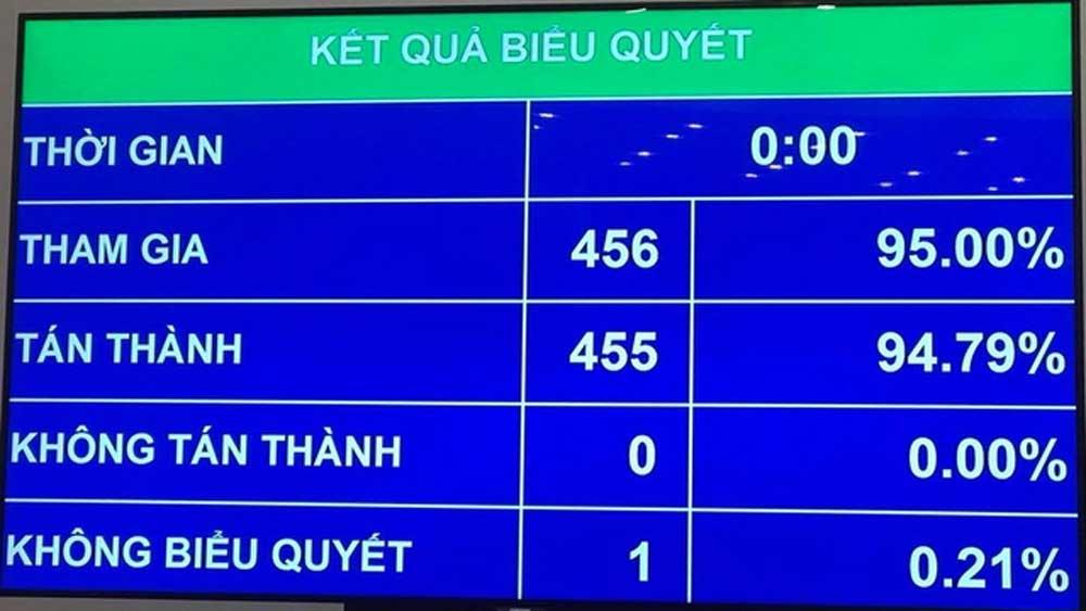 Kết quả biểu quyết thông qua Nghị quyết bầu 3 Phó Chủ tịch Quốc hội.