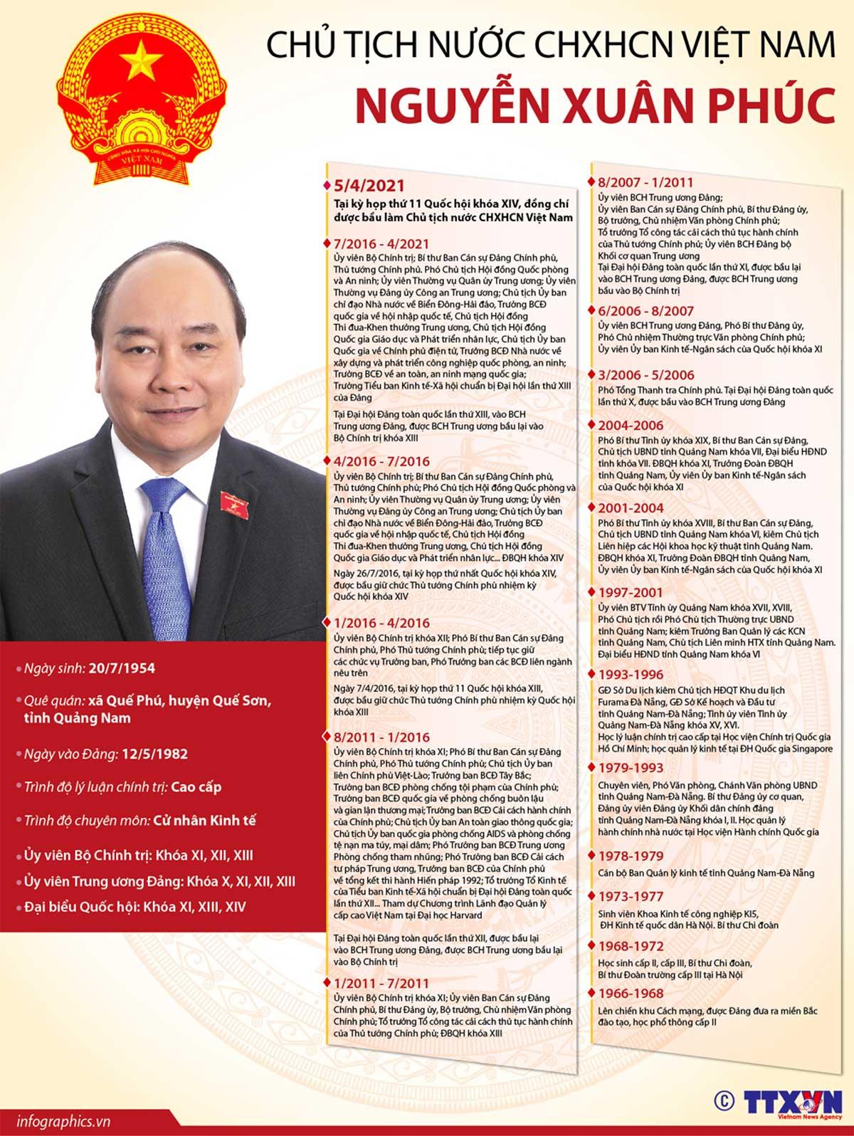 Chủ tịch nước CHXHCN Việt Nam, Nguyễn Xuân Phúc