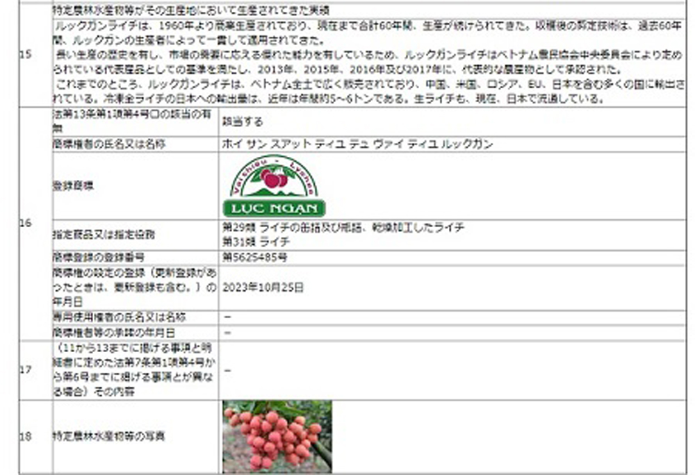 Luc Ngan lychee, GI protection in Japan, Bac Giang province, first product, geographical indication, competitive advantages, Vietnamese fruit, GlobalGAP standards