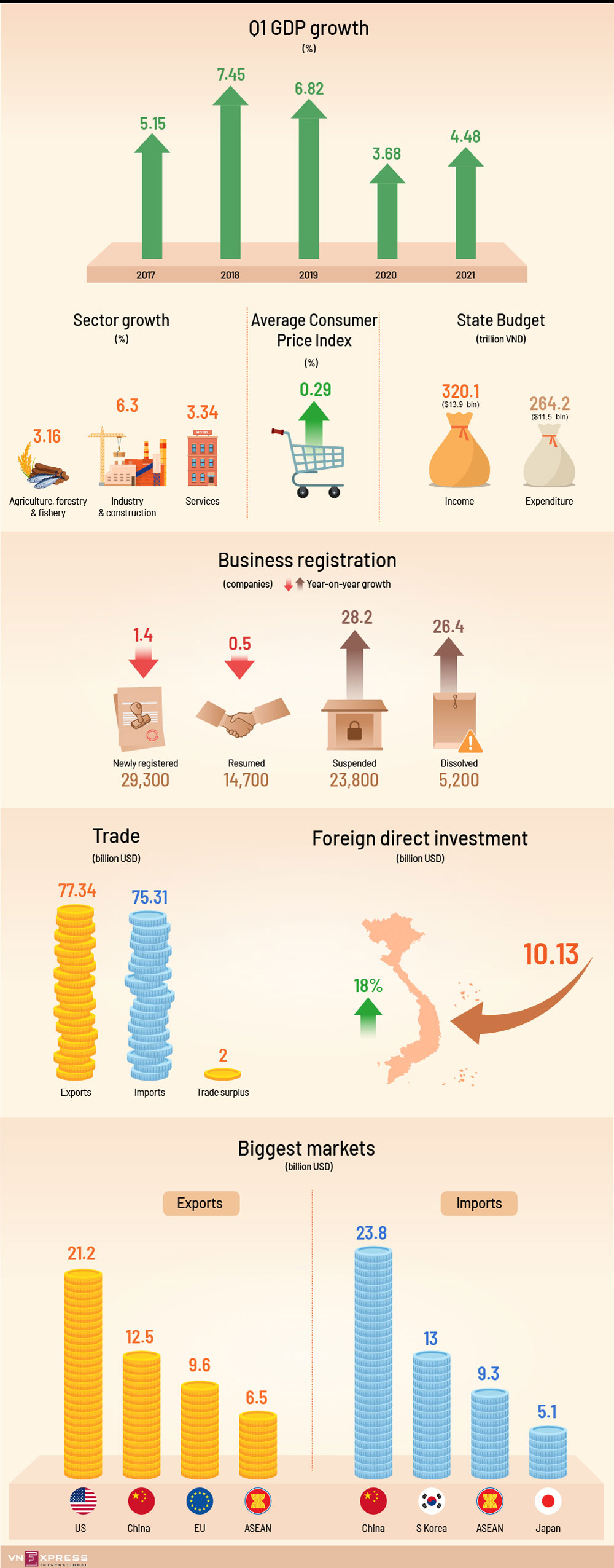 Economy, positive start, Covid-19 pandemic, improved GDP growth, foreign direct investment, positive growth