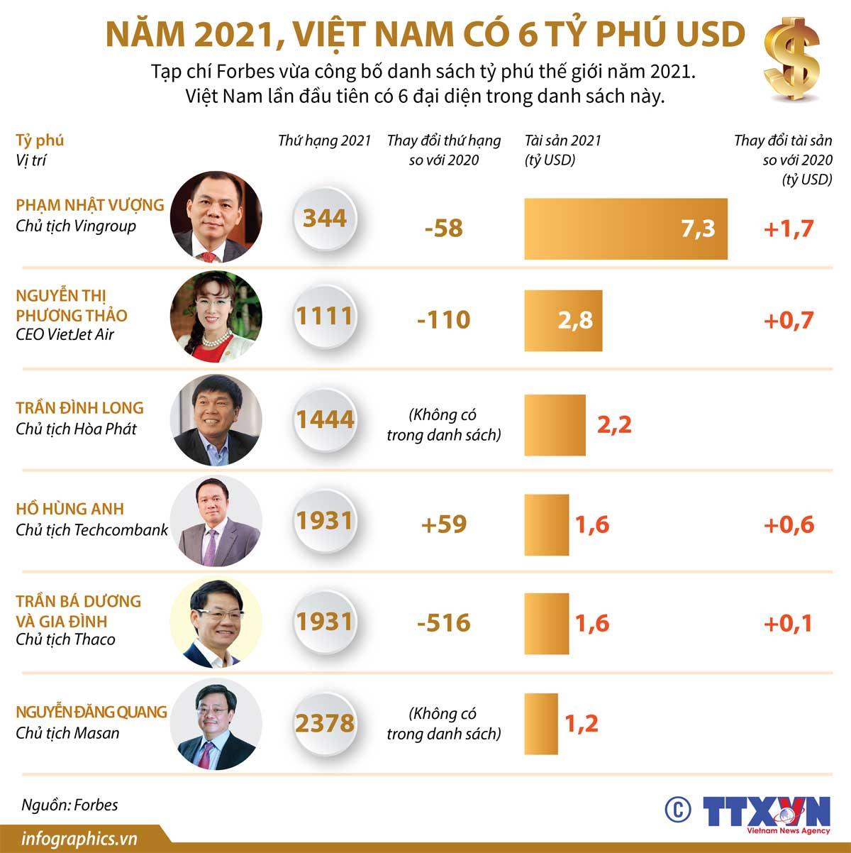 Năm 2021, Việt Nam, 6 tỷ phú USD